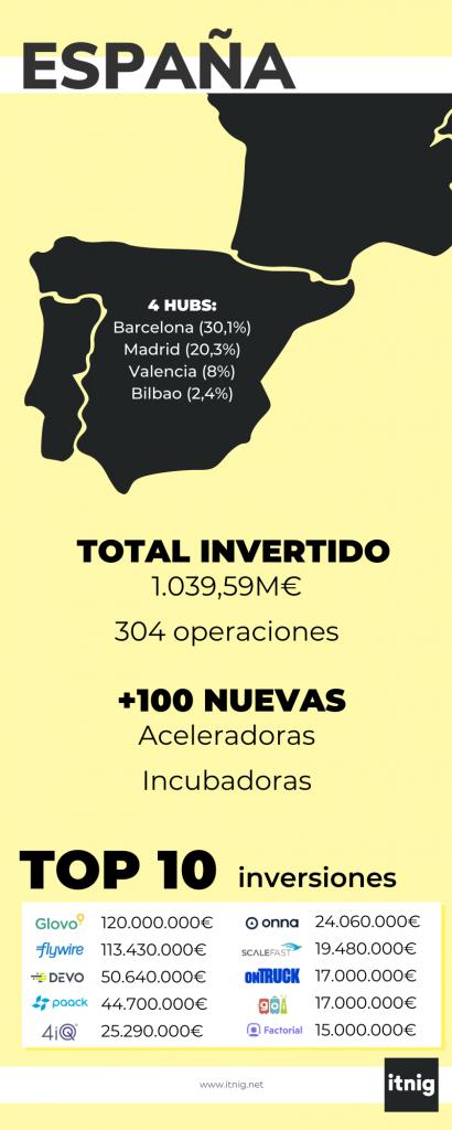 Infografía resumen del análisis de mercado de los fondos de inversión en España